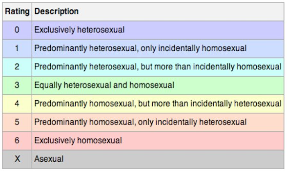 Gay Test - Kinsey Scale