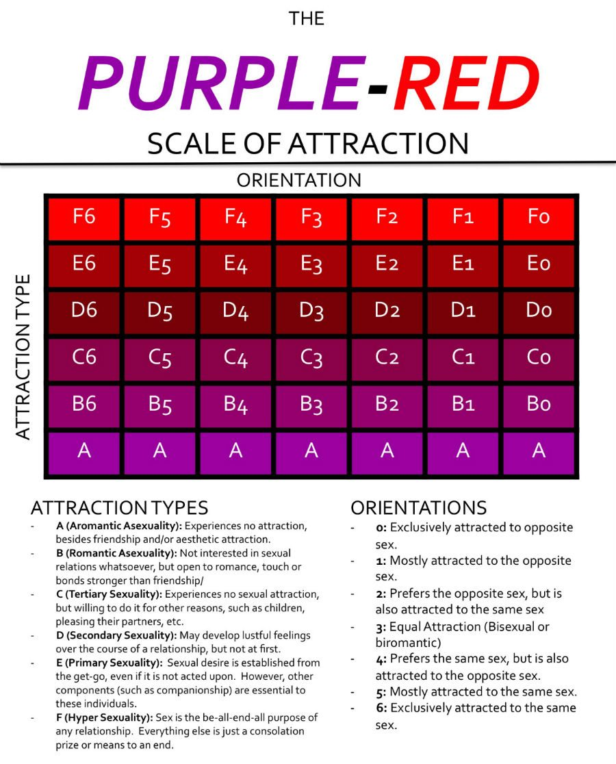 Gay Test - Purple red scale of attraction