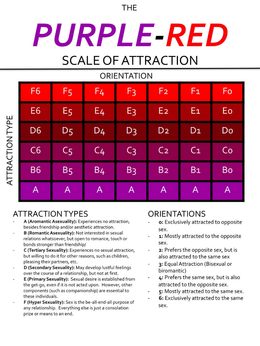 Gay Test - Purple red scale of attraction.